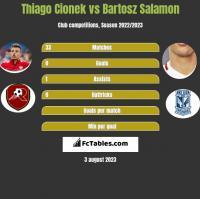 Thiago Cionek vs Bartosz Salamon h2h player stats
