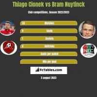 Thiago Cionek vs Bram Nuytinck h2h player stats