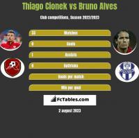 Thiago Cionek vs Bruno Alves h2h player stats