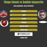 Thiago Cionek vs Daniele Gasparetto h2h player stats