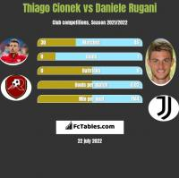 Thiago Cionek vs Daniele Rugani h2h player stats