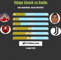 Thiago Cionek vs Danilo h2h player stats