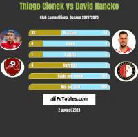 Thiago Cionek vs David Hancko h2h player stats