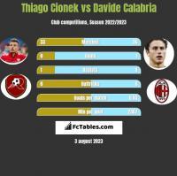Thiago Cionek vs Davide Calabria h2h player stats