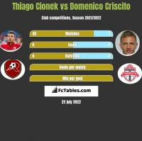 Thiago Cionek vs Domenico Criscito h2h player stats
