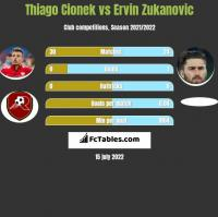 Thiago Cionek vs Ervin Zukanovic h2h player stats