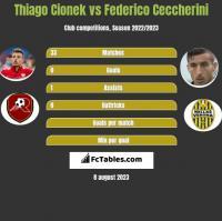 Thiago Cionek vs Federico Ceccherini h2h player stats