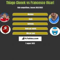 Thiago Cionek vs Francesco Vicari h2h player stats