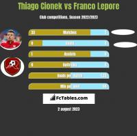Thiago Cionek vs Franco Lepore h2h player stats
