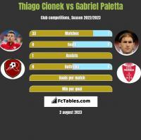 Thiago Cionek vs Gabriel Paletta h2h player stats