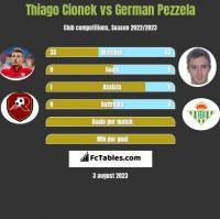 Thiago Cionek vs German Pezzela h2h player stats