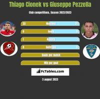 Thiago Cionek vs Giuseppe Pezzella h2h player stats