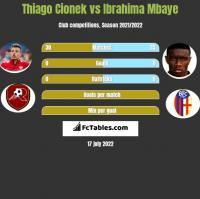Thiago Cionek vs Ibrahima Mbaye h2h player stats