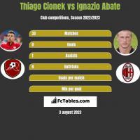 Thiago Cionek vs Ignazio Abate h2h player stats