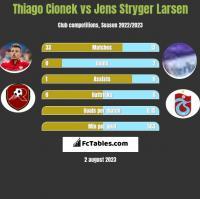 Thiago Cionek vs Jens Stryger Larsen h2h player stats