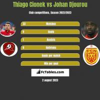 Thiago Cionek vs Johan Djourou h2h player stats