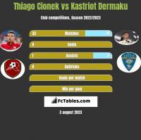 Thiago Cionek vs Kastriot Dermaku h2h player stats