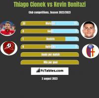 Thiago Cionek vs Kevin Bonifazi h2h player stats
