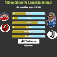 Thiago Cionek vs Leonardo Bonucci h2h player stats