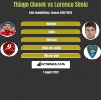 Thiago Cionek vs Lorenco Simic h2h player stats