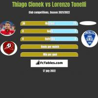 Thiago Cionek vs Lorenzo Tonelli h2h player stats