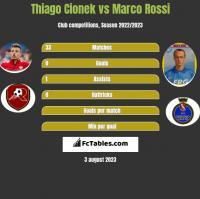 Thiago Cionek vs Marco Rossi h2h player stats
