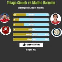 Thiago Cionek vs Matteo Darmian h2h player stats