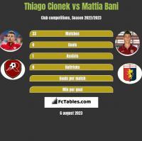 Thiago Cionek vs Mattia Bani h2h player stats