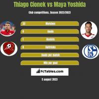 Thiago Cionek vs Maya Yoshida h2h player stats