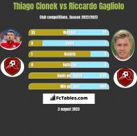 Thiago Cionek vs Riccardo Gagliolo h2h player stats