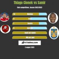 Thiago Cionek vs Samir h2h player stats