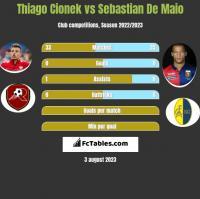 Thiago Cionek vs Sebastian De Maio h2h player stats