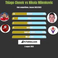 Thiago Cionek vs Nikola Milenkovic h2h player stats