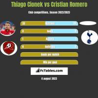 Thiago Cionek vs Cristian Romero h2h player stats