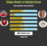 Thiago Cionek vs Rodrigo Becao h2h player stats