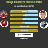 Thiago Cionek vs Gabriele Corbo h2h player stats