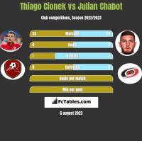 Thiago Cionek vs Julian Chabot h2h player stats