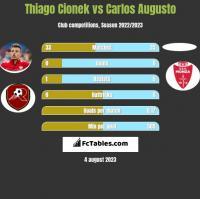 Thiago Cionek vs Carlos Augusto h2h player stats
