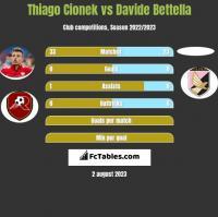 Thiago Cionek vs Davide Bettella h2h player stats