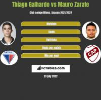 Thiago Galhardo vs Mauro Zarate h2h player stats