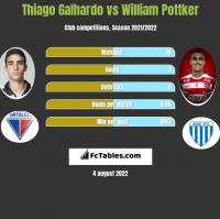 Thiago Galhardo vs William Pottker h2h player stats