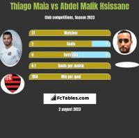 Thiago Maia vs Abdel Malik Hsissane h2h player stats