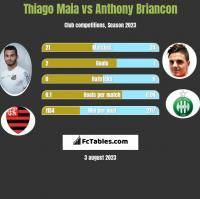 Thiago Maia vs Anthony Briancon h2h player stats