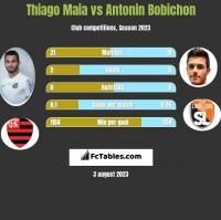 Thiago Maia vs Antonin Bobichon h2h player stats