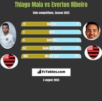 Thiago Maia vs Everton Ribeiro h2h player stats