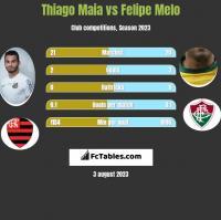 Thiago Maia vs Felipe Melo h2h player stats