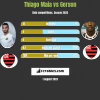 Thiago Maia vs Gerson h2h player stats