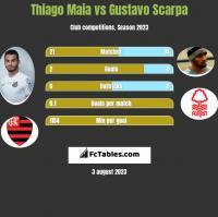 Thiago Maia vs Gustavo Scarpa h2h player stats