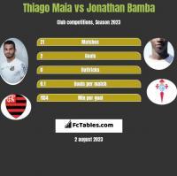Thiago Maia vs Jonathan Bamba h2h player stats