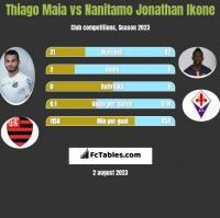 Thiago Maia vs Nanitamo Jonathan Ikone h2h player stats